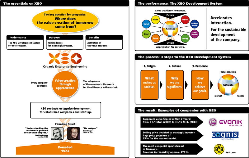 XEO at a glance